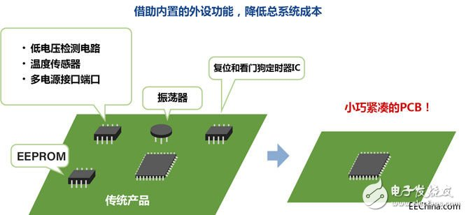 Characteristics and application solutions of rl78 MCU in Renesas Electronics