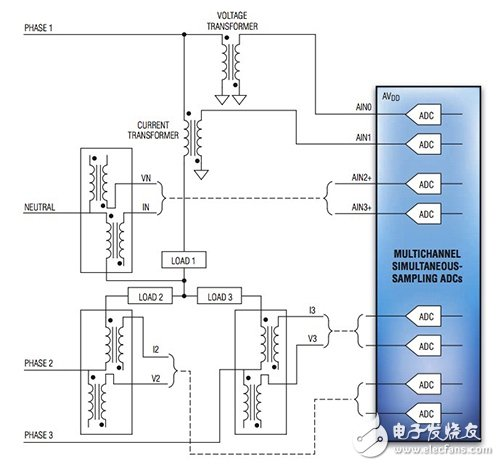 Accurate sampling and characteristic analysis of power line monitoring