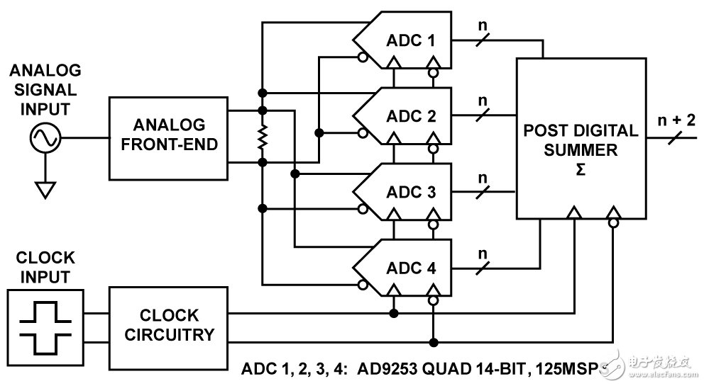 Figure 1. Basic block diagram of summing four parallel ADCs to obtain higher SNR