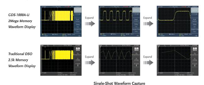 Performance characteristics and application scope of gds-1000a-u series digital storage oscilloscope