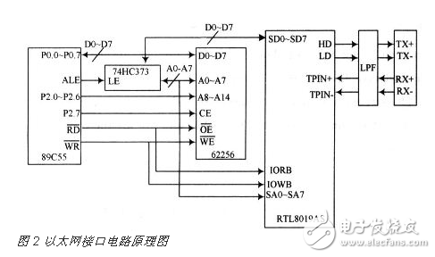 Design of embedded gateway circuit based on CAN bus and Ethernet