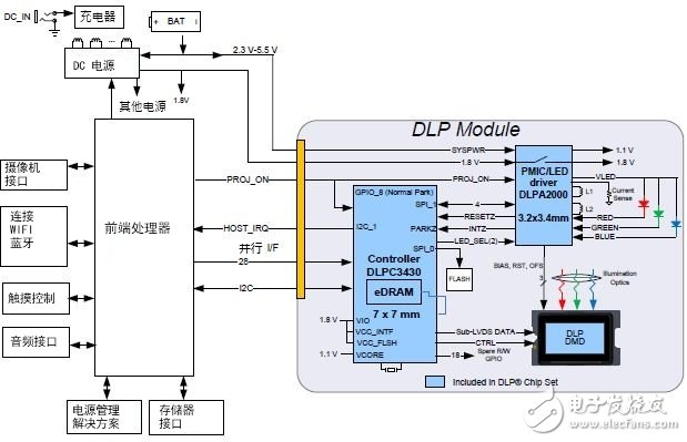 Check the matters needing attention in the circuit design of DLP technology application