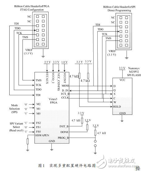 The design of FPGA multi configuration hardware circuit