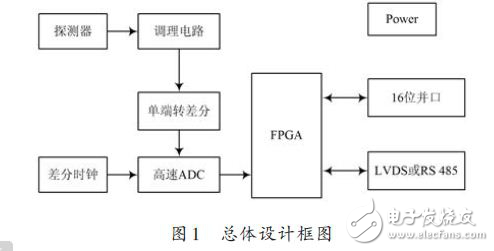 Hardware circuit of FPGA digital nuclear pulse analyzer