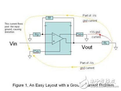 How to avoid the distortion caused by the return current of PCB