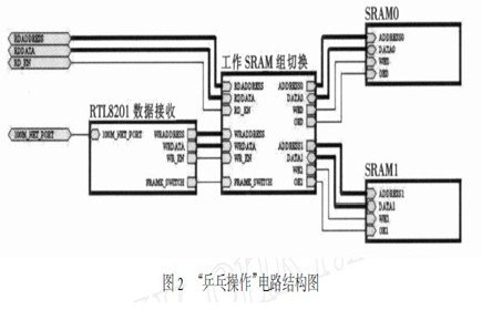 Scanning control design of large screen full color LED display screen