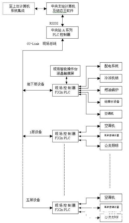 Design of building automatic control system based on Fieldbus c-clink Technology