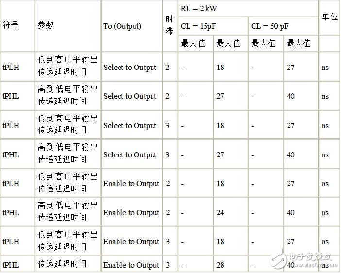 Detailed explanation of 74LS138 Chinese materials