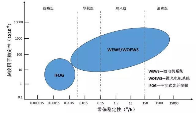 MEMS inertial navigation trend analysis: high precision MEMS gyroscope will replace fiber optic gyroscope