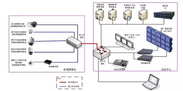 Design and application of video security monitoring system based on Internet of things technology