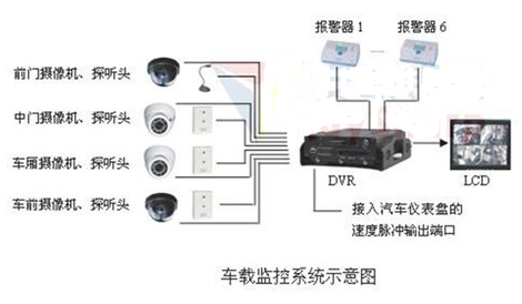 Structure and function design of bus closed circuit monitoring system