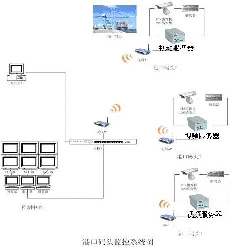 Remote wireless video transmission and monitoring solution for port terminal