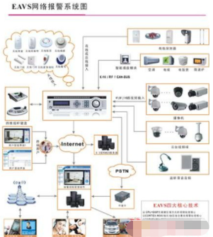 Application scheme of remote image monitoring and network alarm system based on computer technology