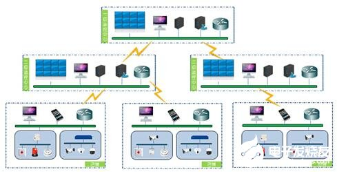 The structure and function realization of xunweishi network alarm system