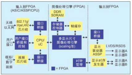 Using FPGA digital display solution to reduce system cost