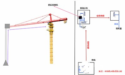 Application scheme of wireless monitoring system based on safety of tower crane in construction site