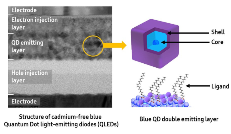 Samsung claims to have developed the industry-leading blue qled technology to accelerate the commercialization of qled