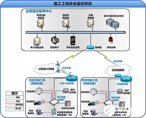 Composition, characteristics and design scheme of construction security monitoring system