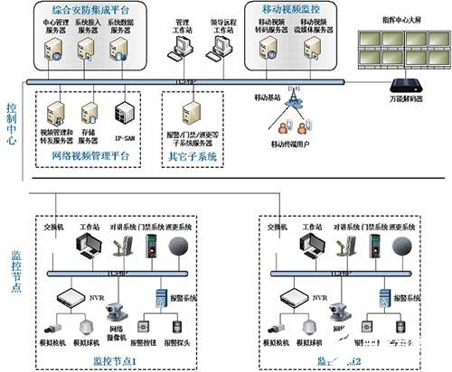 Design of urban security monitoring system based on Middleware Technology