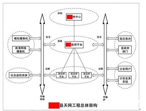 Function realization and application design scheme of Ping'an City engineering monitoring system