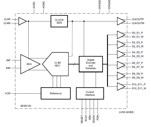 Performance and application of 12 bit a / D converter ads612x