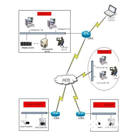 Architecture, function and application scheme of network video monitoring system in plant area