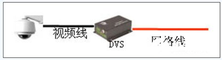 """Using """"safety system"""" monitoring system platform to realize the construction of factory video monitoring system"""