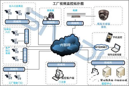 Application requirements and design scheme analysis of factory video monitoring system