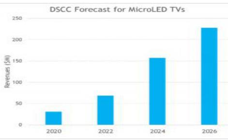 In the next few years, micro led smart TV will usher in rapid growth