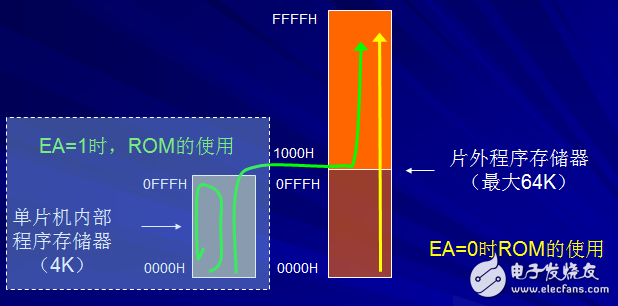 Structural block diagram and principle analysis of 89C51 Single Chip Microcomputer