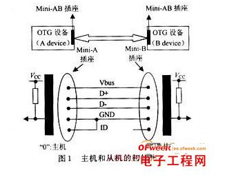 Working principle analysis of USB OTG