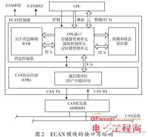 Design of intelligent bus interface for CAN controller module