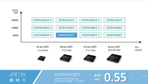 Yateli launched USB OTG at32f415 Series MCU to expand a new era of value-added USB applications