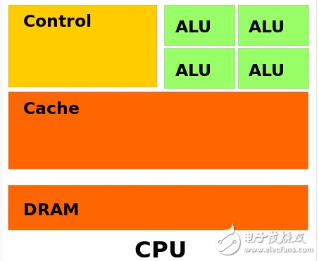 The application fields of FPGA are mainly deep learning and neural network algorithm