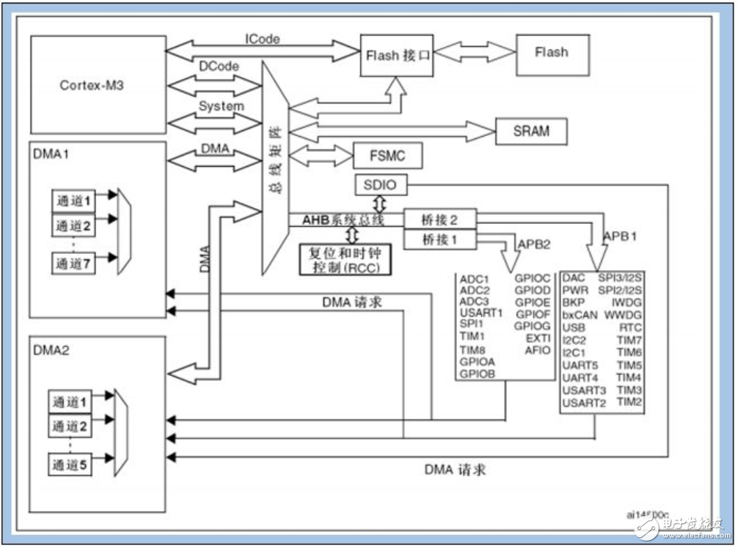 What is the difference between SCM 51 and SCM STM32