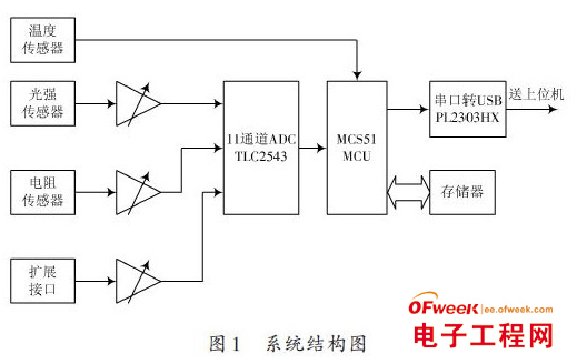 Design of intelligent online real time control system for detection based on MCS-51 Single Chip Microcomputer