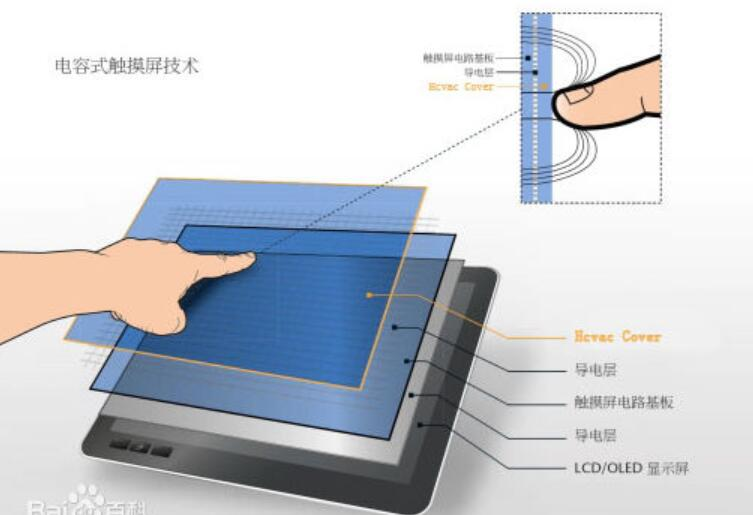 Capacitive touch screen parameters_ Classification of capacitive touch screen