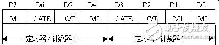 Analysis of the basic structure and working principle of timer and counter of 51 single chip microcomputer