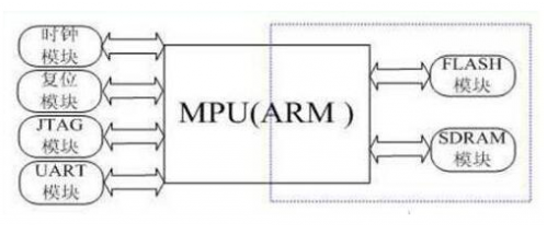 What is the architecture process of embedded arm