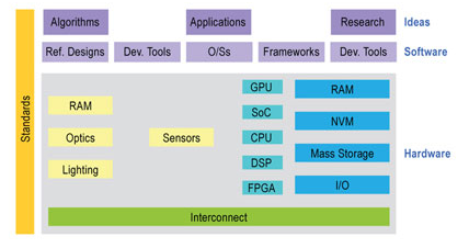 How to choose embedded visual processing technology