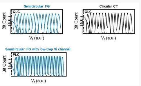 "Kaixia develops a new 3D semi-circular flash memory cell structure ""twin BICS flash"""