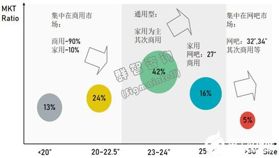 The growth space of large-scale display is greatly improved. When will medium and large-scale display enter the mature stage