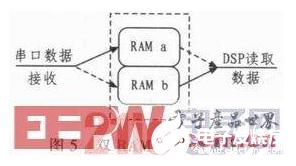 A design method of general flight control computer based on DSP + FPGA