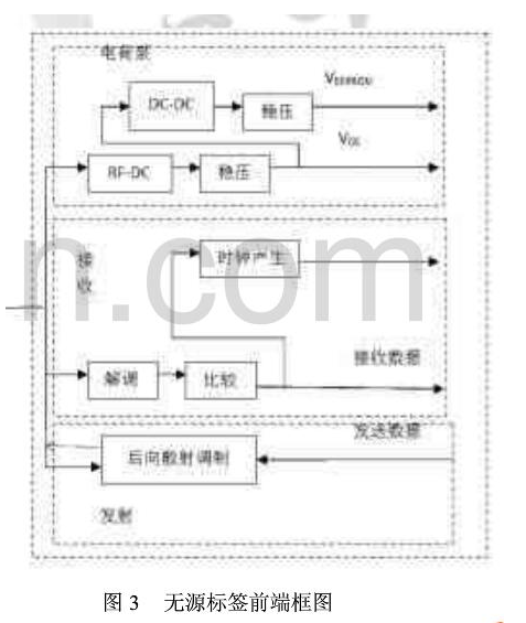 What is the power supply of UHF RFID passive tag chip