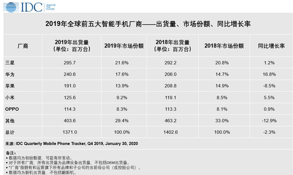 Top five smartphone manufacturers in the world in 2019