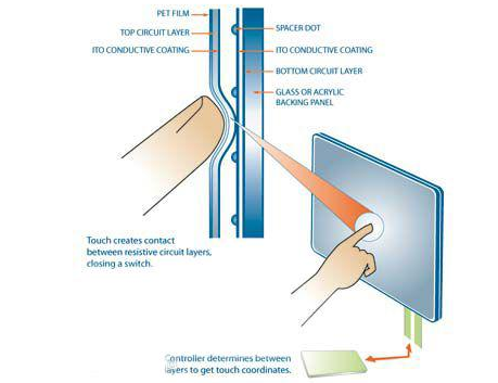 Comparison of one touch and multi touch of touch integrated mechanical and electrical resistive screen