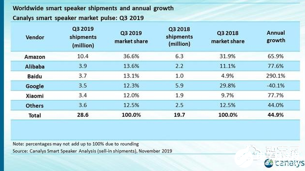 The top players of the two smart speakers have shot one after another, and the battlefield of smart speakers will be particularly fierce in 2020