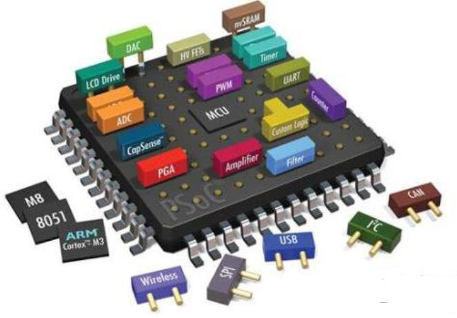 Application fields and employment prospects of Embedded Technology