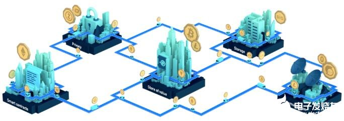 What can blockchain do for decentralized Internet