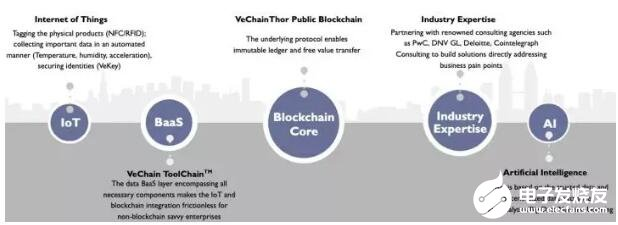 What are the applications of blockchain in the Internet industry